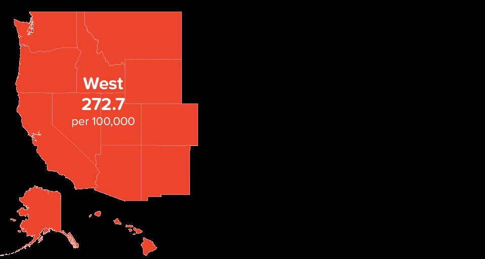 West 272.7 per 100,000