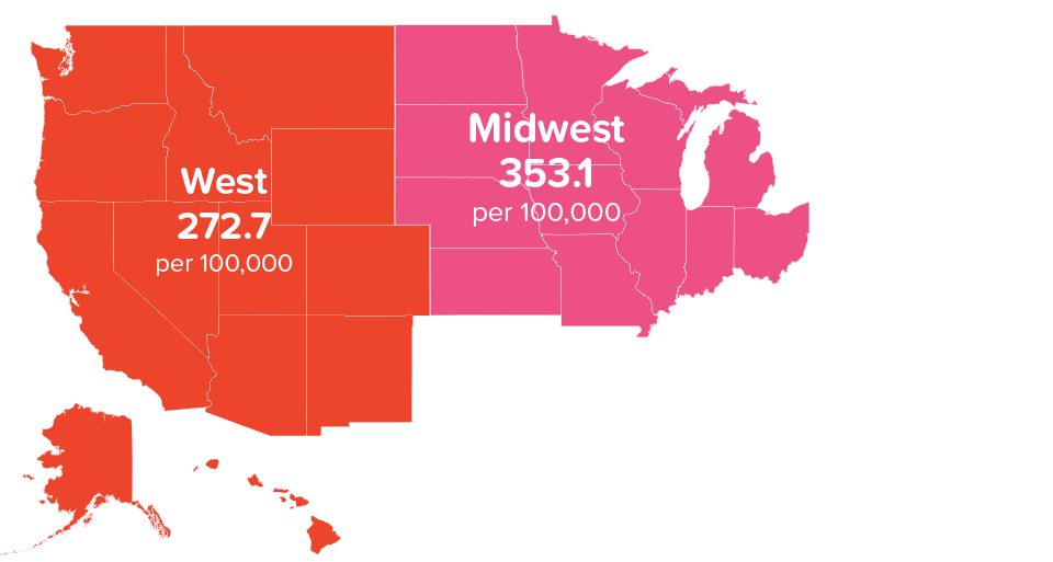 Midwest 353.1 per 100,000
